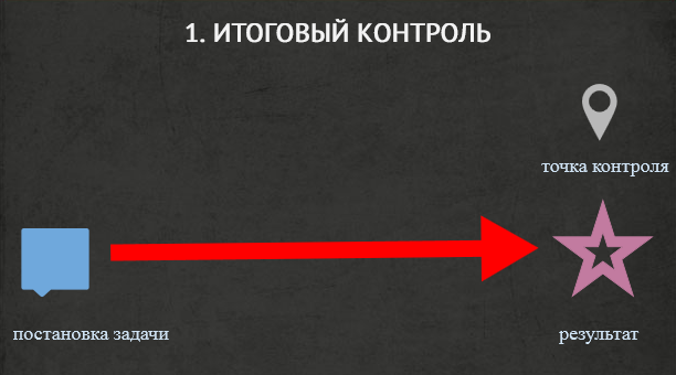 Итоговый контроль сотрудников (контроль результата)